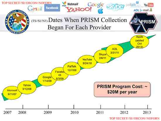 When Did Google, Facebook, Microsoft etc Join NSA PRISM Program