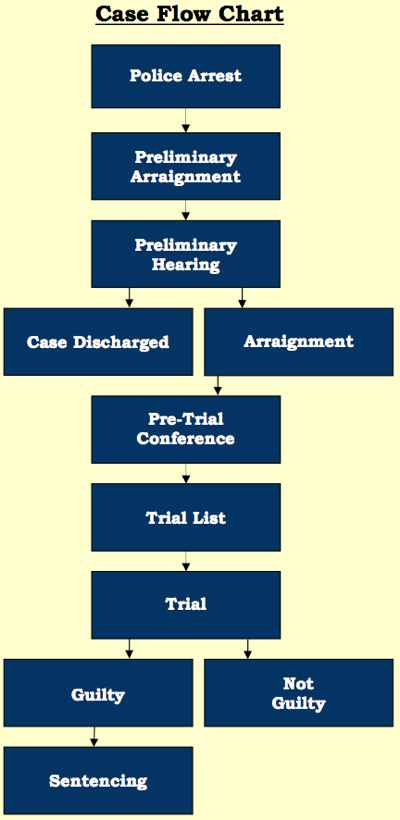 Case dating chart