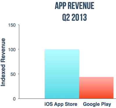 Google Play Downloads Exceed Apple App Store Downloads