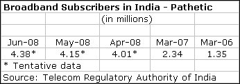 Broadband Subscribers in India