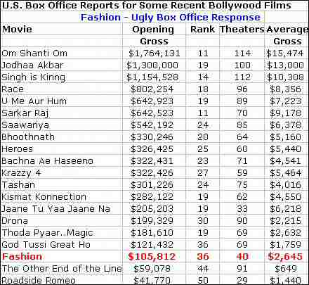 Fashion Box Office Report