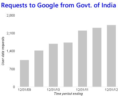 Google User Data Requests