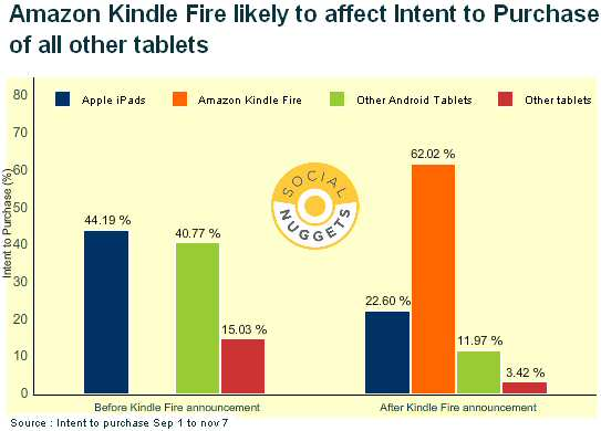 Kindle Fire Impact on Intent to Purchase Tablets