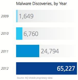 Mobile Malware Rises in 2012