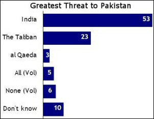Pakistan Survey Report