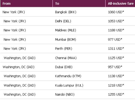 Qatar Airways Sample Fares