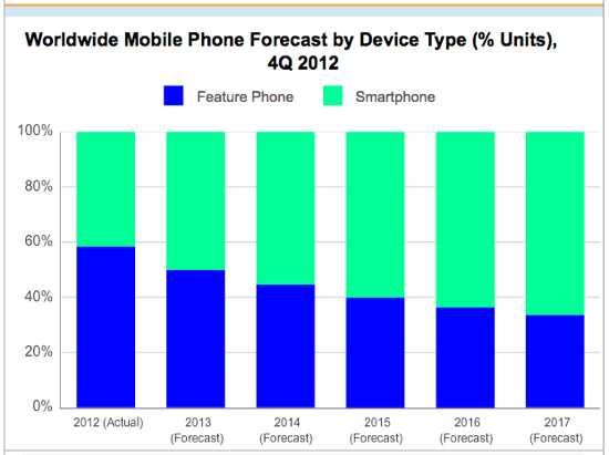 Smartphones vs Feature Phones Marketshare