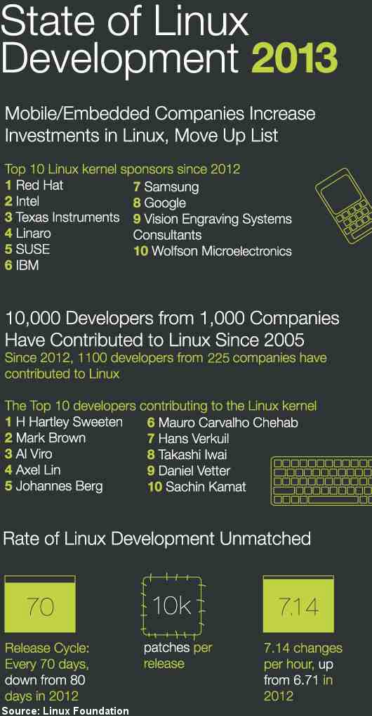 State of Linux 2013