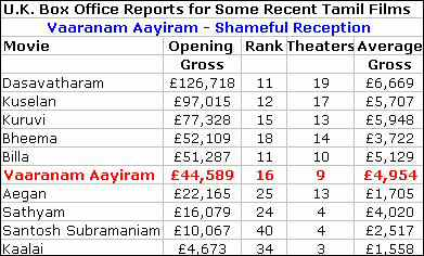 Varanam Aayiram Box Office Report